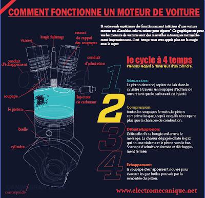 compression moteur de voiture
