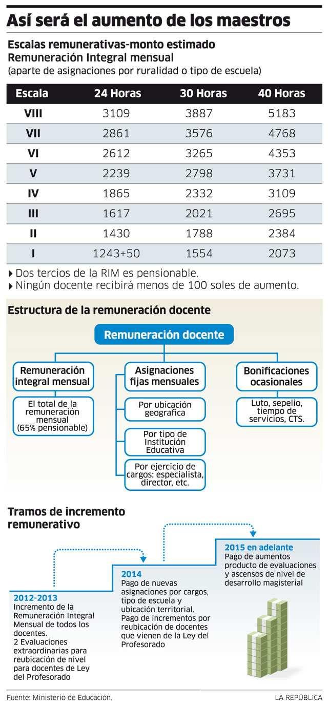 CUADRO DE REMUNERACIONES MINEDU: Escala de aumento de sueldo en nueva Ley de Reforma Magisterial anunciado por el Ministerio de Educación - www.minedu.gob.pe