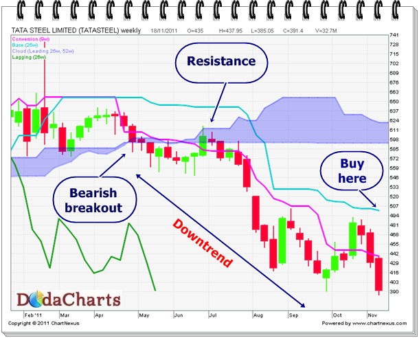 Tata Steel Technical Chart on Ichimoku