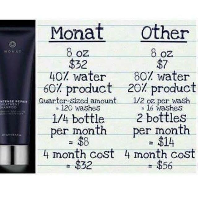all natural price comparison|monat before and after | monat products | monat market partner | monat business | monat skin care | monat market partner recruiting