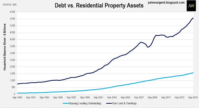 Debt vs. residential property assets