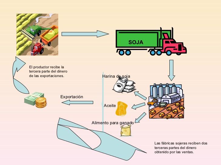 Circuito Productivo De La Caña De Azucar : El de la profe viana