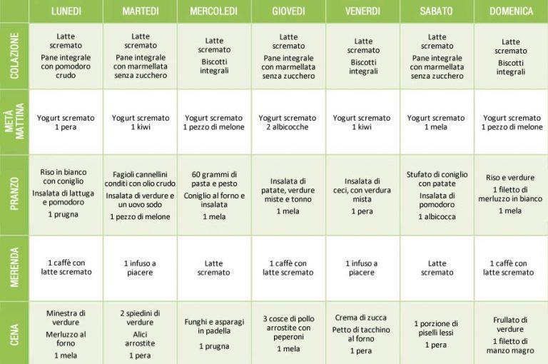 Dieta indice glicemico esempio