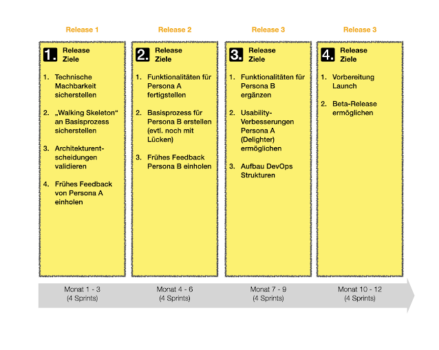Beispiel Releaseplan
