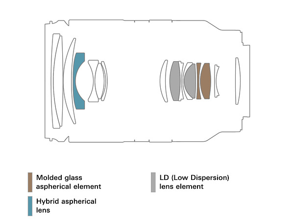 Оптическая схема объектива Tamron 17-70mm f/2.8 Di III-A VC RXD