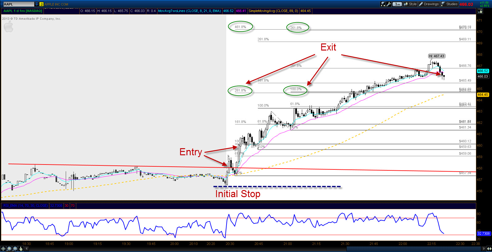Gfs forex and futures inc
