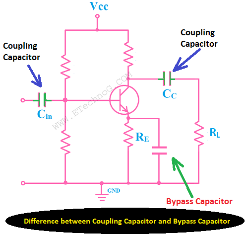 Coupling Capacitor and Bypass Capacitor difference