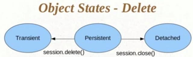 State of Objects Hibernate