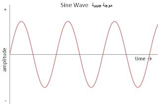 ماهو التيار المتردد الجيبي أو التيار المتناوب الجيبي sinusoidal Alternating current ويرمز له اختصارا بالحرفين  AC