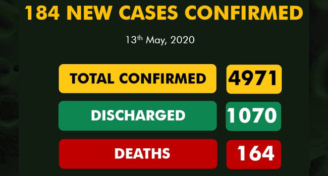 Nigeria Records 184 New Cases Of COVID-19, Total Infections Near 5,000 #Arewapublisize