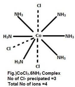 CoCl3.6NH3 Complex