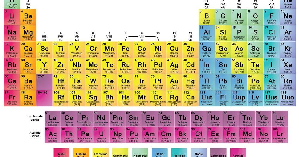 Daftar bilangan oksidasi unsur kimia aviestas blog urtaz Gallery