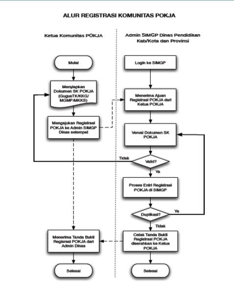 https://www.dapodik.co.id/2018/12/panduan-registarasi-komunitas-gtk-sim.html