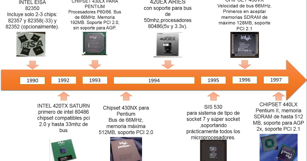 Arquitectura de computadoras linea del tiempo chipset for Arquitectura en linea