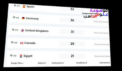 جامعة عين شمس تتصدر قائمة الجامعات المصرية المشاركة بأبحاث فيروس كورونا