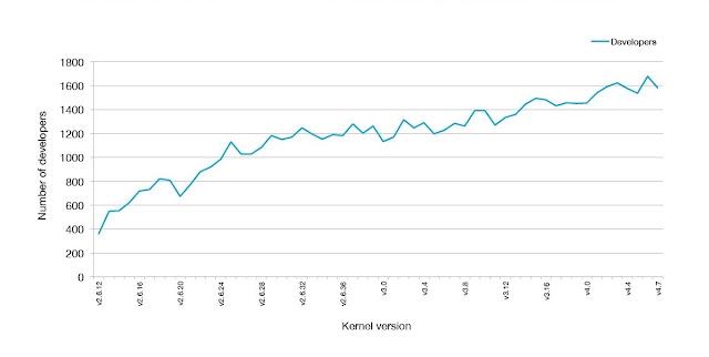 numero-de-desenvolvedores-por-kernel