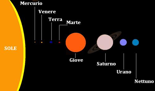 Quali e quanti sono i pianeti del sistema solare qual for Quanti sono i membri del parlamento italiano
