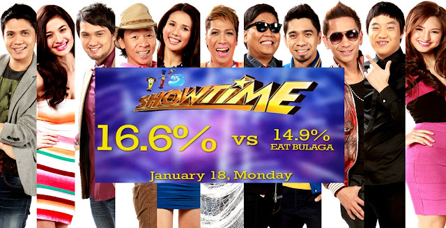 Showtime continues to rule the noontime slot according to Kantar Media Nationwide ratings.