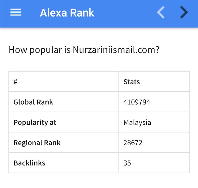 5 Sebab Nilai Ranking Alexa Makin Turun