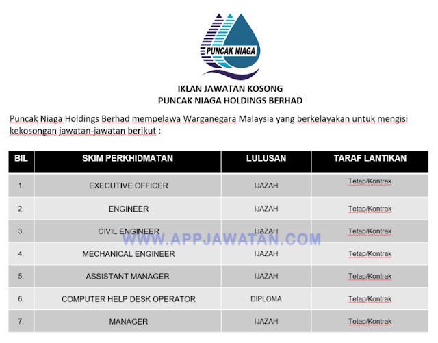 Puncak Niaga Holdings Berhad