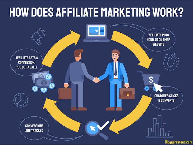 How To Increase Affiliate Marketing Sales: The Ultimate Guide 2021