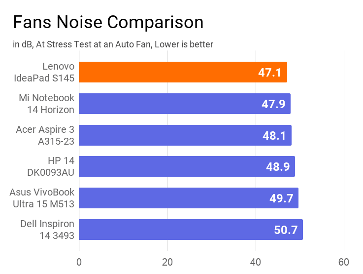 A chart on the comparison of noise emitted by fan of this laptop with others.