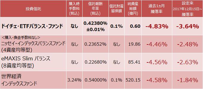 ドイチェ・ETFバランス・ファンド、<購入・換金手数料なし>ニッセイ・インデックスバランスファンド(4資産均等型)、eMAXIS バランス(8資産均等型)、世界経済インデックスファンド成績比較表