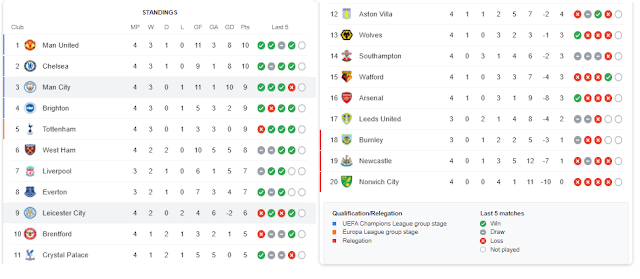 Klasemen Sementara Liga Inggris Gameweek 4