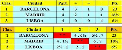 Cuadros de puntuación por equipos del Torneo Triangular Internacional Madrid - Lisboa - Barcelona