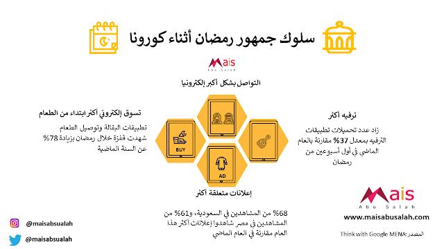 التسويق الإلكتروني في #رمضان بعد #كورونا وكيف تجهز لذلك - انفوجرافيك: