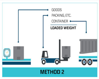 methods-of-weighing-the-container-vgm-Process