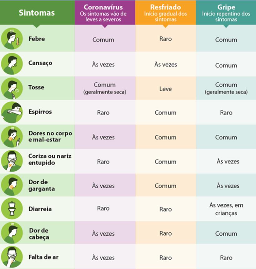 Sintomas do Coronavírus no mundo. Fonte: Ministério da Saúde