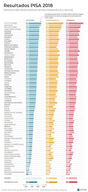 PISA Resultados 2018