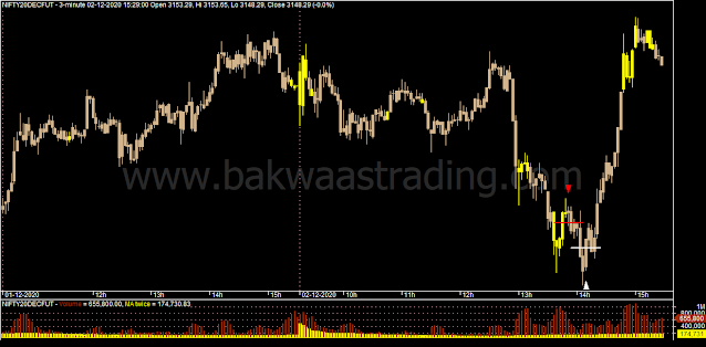 Day-Trading-NIFTY-Price-Action-Chart