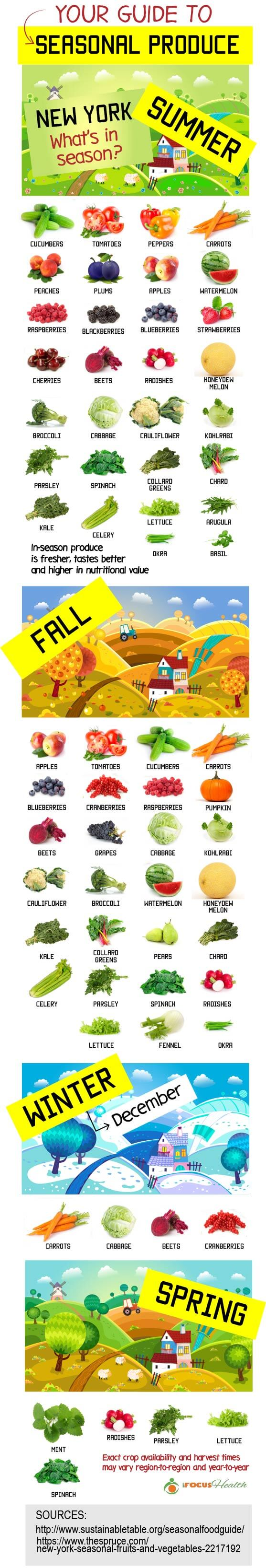 Your Guide to Seasonal Produce #infographic #Health #Seasonal Fruits #Seasonal Vegetables