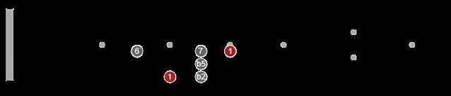 pentatonic guitar scales explained