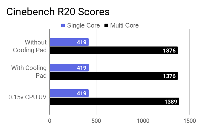 A bar chart about the cinebench R20 single and multi-core scores of this laptop.