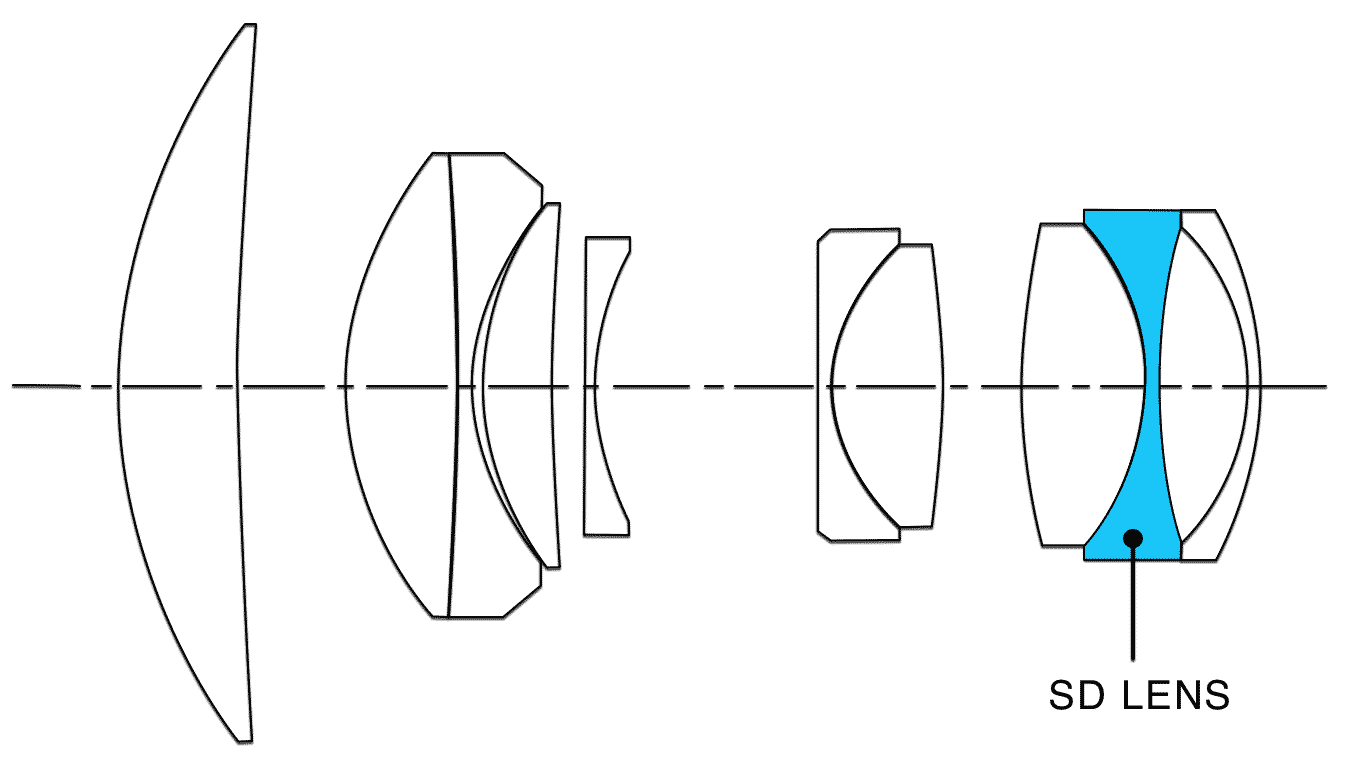 Оптическая схема объектива Tokina ATX-M 85mm f/1.8 FE