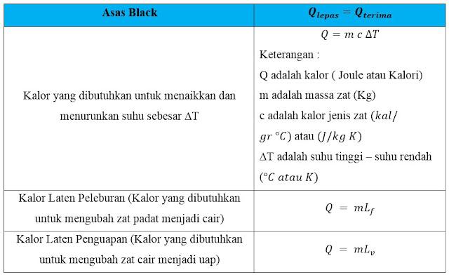 5 Contoh Soal Dan Pembahasan Asas Black Disertai Penjelasan Lengkap 1
