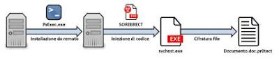 sorebrect attack chain 430x93 - Individuato nuovo ransomware che infetta i sistemi Windows senza l'uso di file ma iniettandosi  in un processo di sistema