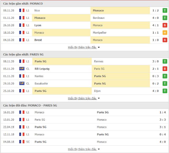 Tip bóng đá Monaco vs PSG, 03h ngày 21/11-VĐQG Pháp Thong-ke-monaco-psg