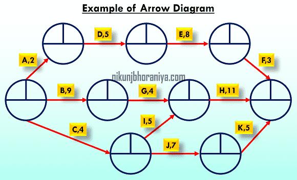 Example of Arrow Diagram