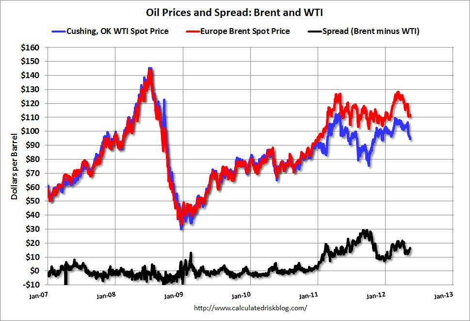 Calculated Risk: Oil and Gasoline Prices, and the Reversal