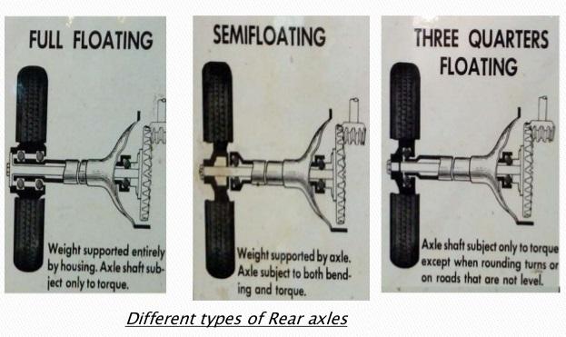 Full Floating Axle >> Rear Axle
