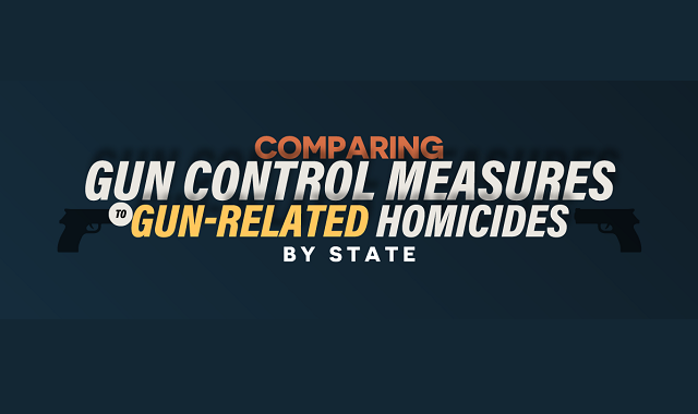 Comparing Gun Control Measures to Gun-Related Homicides by State