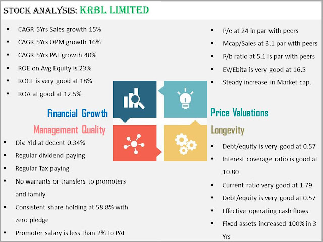 Stock analysis KRBL