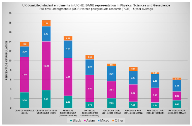 Graph showing representation of BAME in Physical Sciences and Geosciences
