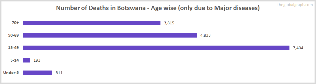 Number of Deaths in Botswana - Age wise (only due to Major diseases)