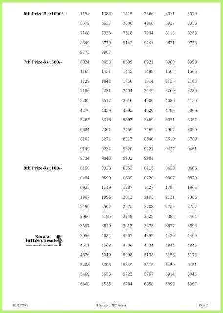 Off. Kerala Lottery Result 03.3.2021 Out, Akshaya AK-487 Winners List