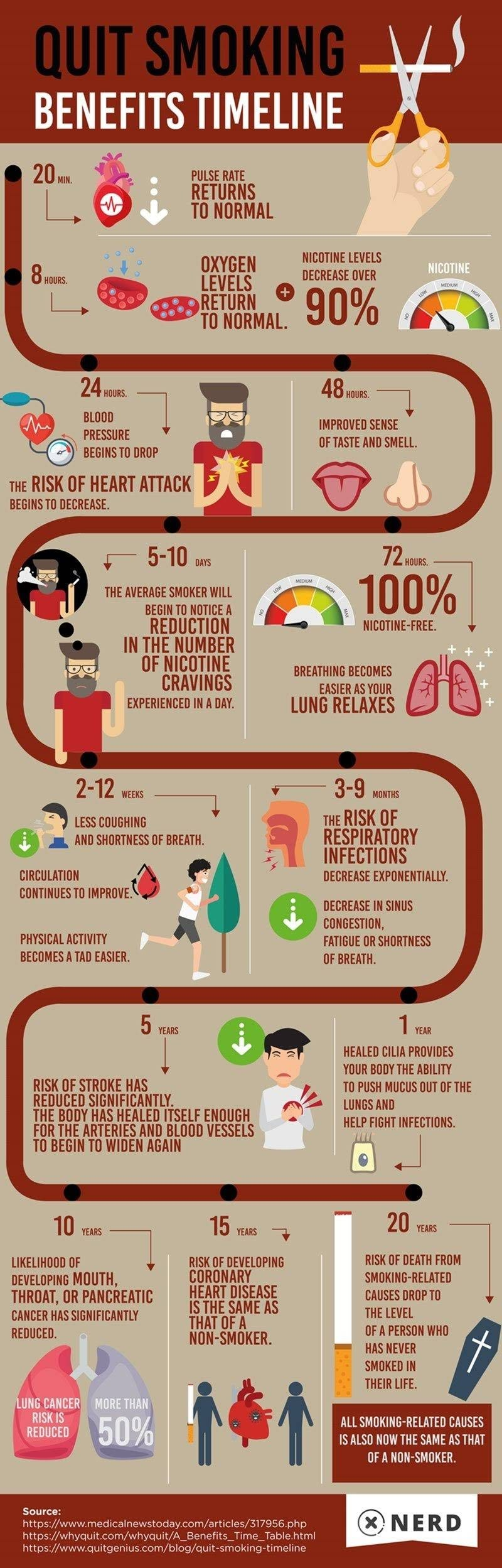 When you stop smoking (BENEFITS) What happens #infographic